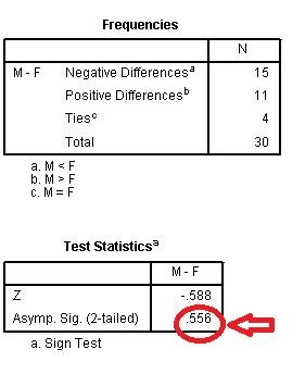 آزمون علامت یا نشانه(Sign Test)
