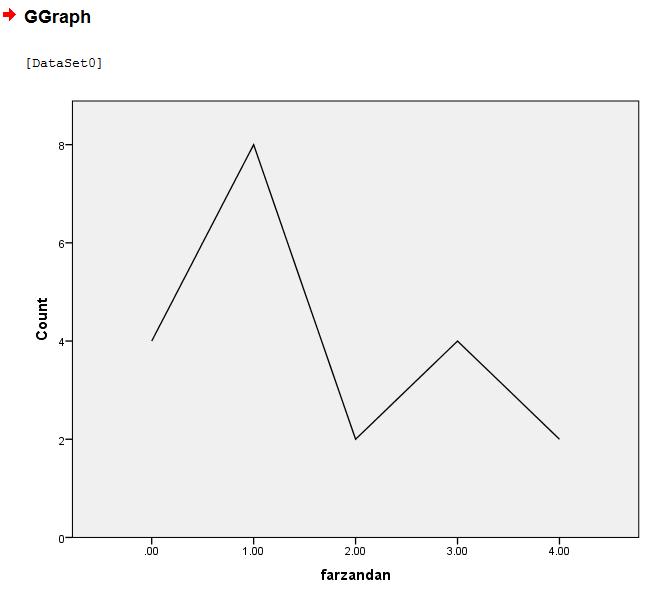 رسم نمودار خطی در SPSS